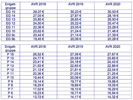 Tvöd Stundenlohn Tabelle