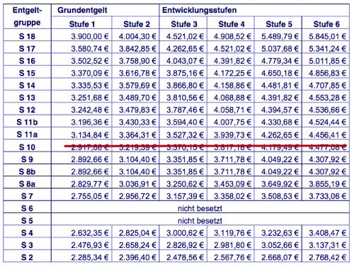 erzieher gehalt tabelle